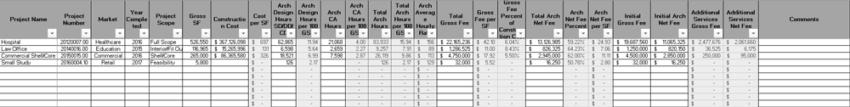 Spreadsheet of historical project metrics