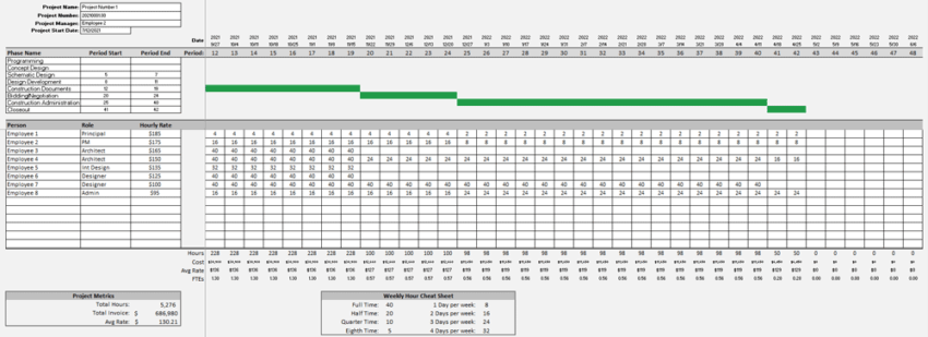 Spreadsheet for a staffing work plan